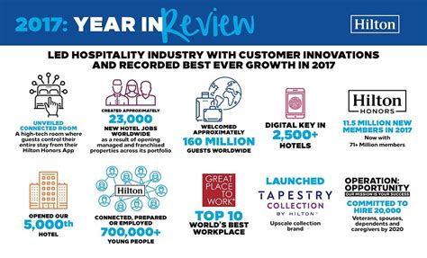 5 Year Mba Hton by Led Hospitality Industry In Customer Innovations