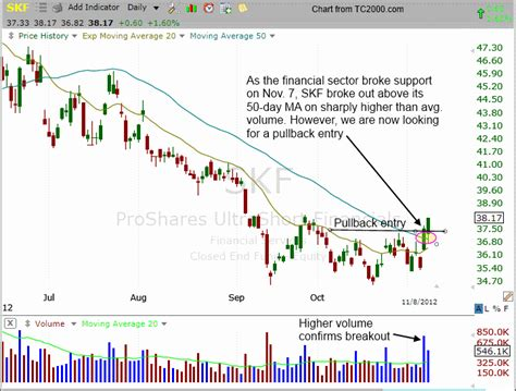 etf swing trader two new etf swing trade setups you can t afford to miss
