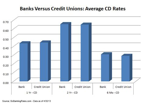 bank or credit union credit union rates vs bank rates which has the best cd