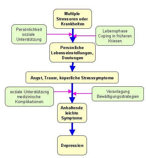 hiv symptome wann depression k 246 rperliche ursachen