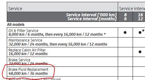 2009 Toyota Prius Maintenance Schedule Brake Fluid Flush Replacement Priuschat
