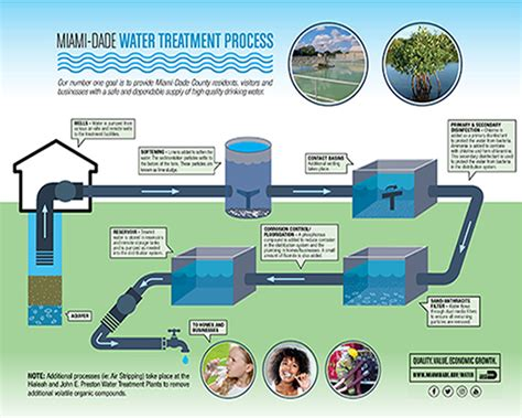 design guidelines for drinking water systems water supply treatment miami dade county
