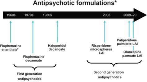 Acting Injectable Antipsychotics In Early Psychosis A Literature Review by Acting Injection Antipsychotic