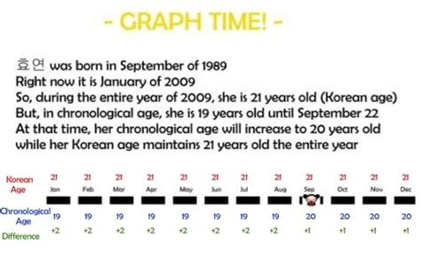 Court Calendar Calculator Suppcongcourtjohn Korean Age Converter