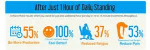 standing desk health benefit of standing desk