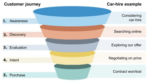 what is a sales funnel amp how to build one for your small