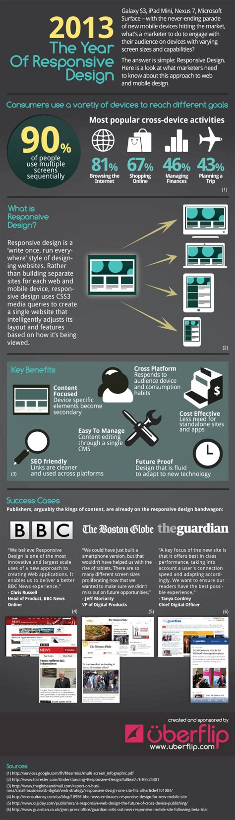 responsive layout infographics infographic why your business website needs to be device