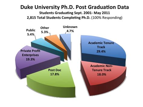 duke graduate student powerpoint thesis
