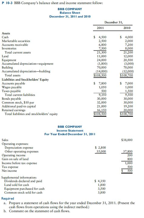 solved bbb company s balance sheet and income statement f
