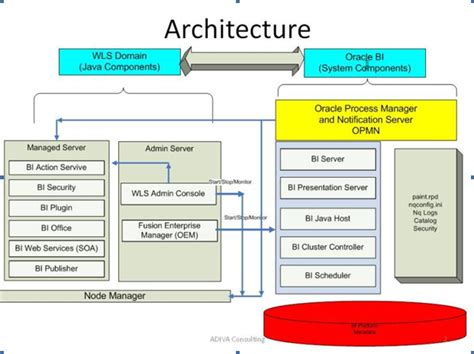 jee architecture diagram obiee 11g architecture with explanation obiee by pavan