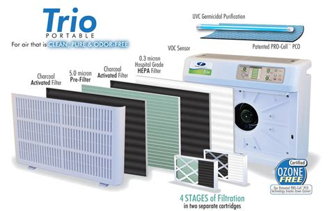 field controls trio  air purification system