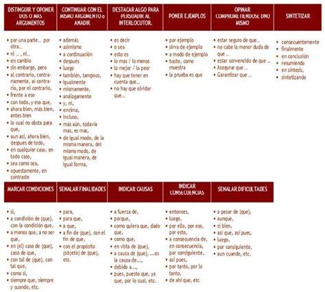 conectores de la lengua 8434422603 17 best images about lengua discurso conectores on no se literatura and spanish