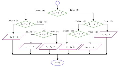 flowcharts of c programs computer programming tutorial using c language on the