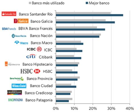 banco santander argentina mejores bancos argentina 2017 rankia