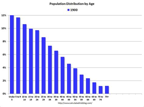 population of usa 2014 calculated risk by request repeat u s population by age