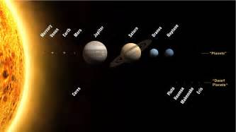 Planet Closet To Sun by Which Planet Is The Closest To The Sun