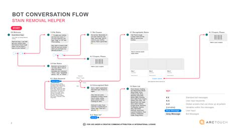 ux design templates designing the ux flow for a conversational commerce chat