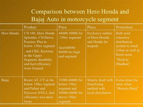 Mba Bajaj Auto Swot Analysis by Honda Swot Analysis