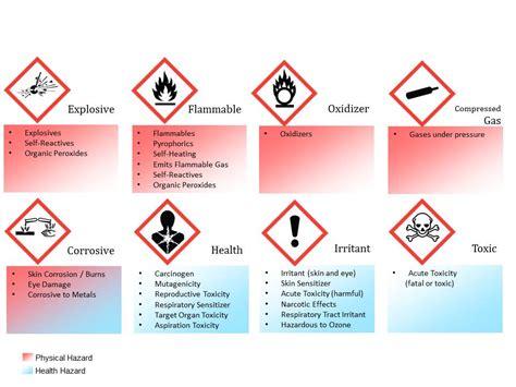hazardous chemicals images