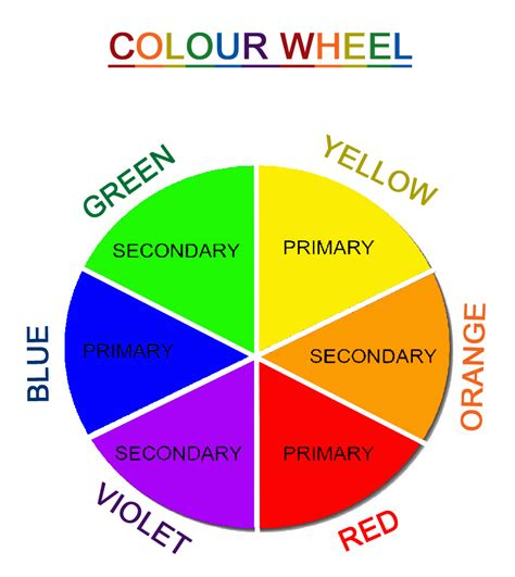 primary secondary colors south artist colour basics