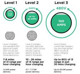 Electric Vehicle Charging Stations Level 1 2 3 Bmw I3 Charging The Ultimate Guide Plugless Power