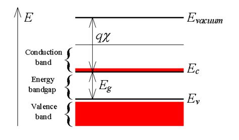 band diagram of semiconductor energy bands