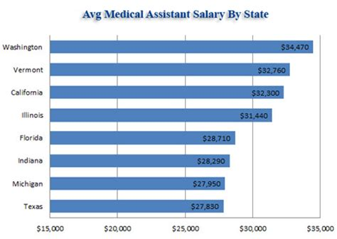 how much does an operating room assistant make average assistant salary in the us