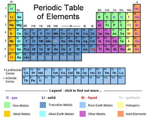 Periodic Table Elements Names by Element