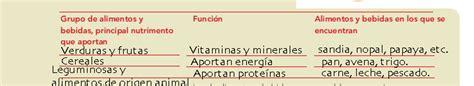 respuestas del libro de ciencias naturales de 5 grado de primaria dieta los grupos de alimentos bloque i tema 3 apoyo