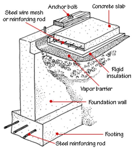 house foundation types house foundation types hometips