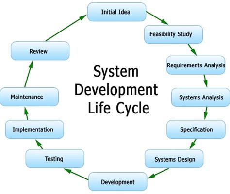 design definition in sdlc software development life cycle sdlc coetl business