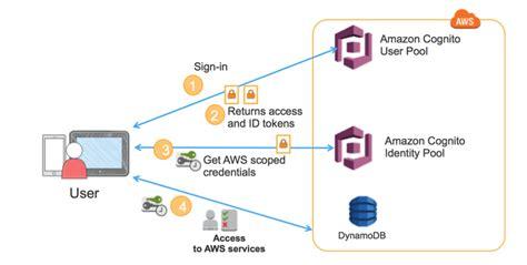 amazon cognito building fine grained authorization using amazon cognito