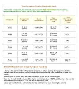 cooking chart for boneless prime rib roast share the
