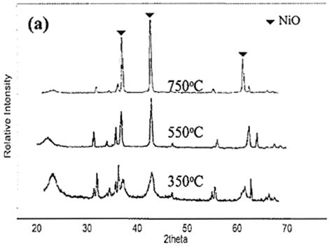 xrd pattern of nio effect of base type on properties of nio synthesised by