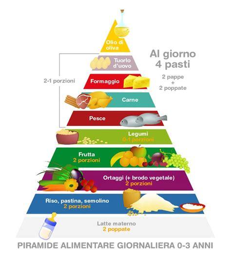 piramide alimentare italiana 17 migliori idee su piramide alimentare per bambini su
