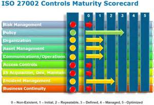 risk scorecard template iso 27002 security benchmark nige the security