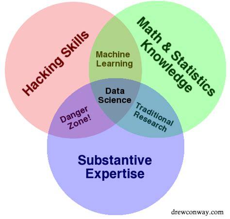 who invented the venn diagram battle of the data science venn diagrams