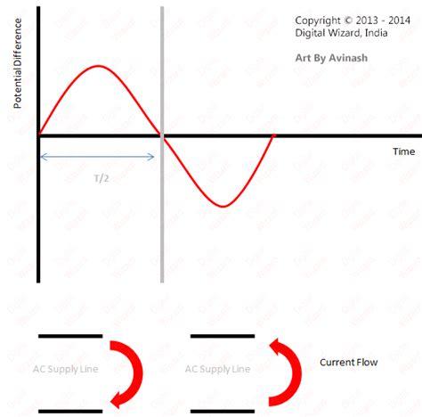diode current waveform diodes diode applications practical electronics tutorials digital wizard