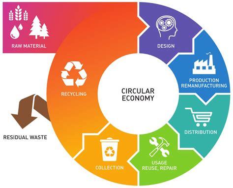 economic pattern meaning circular economy iat ecowaste