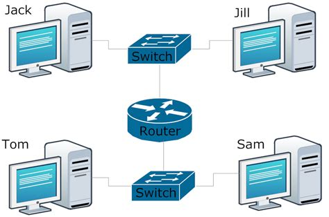 router diagram ccna certifications made easy