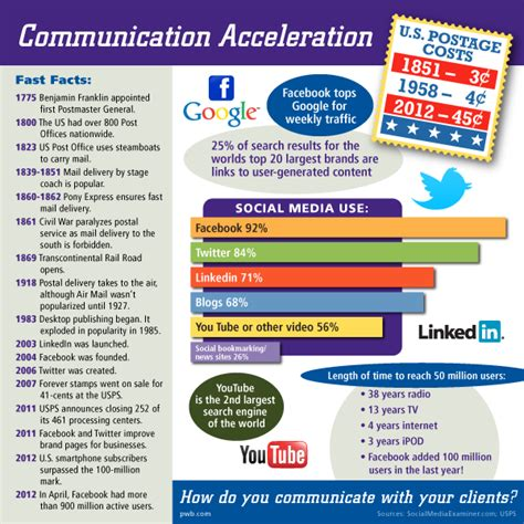 Social Media: The New Company Newsletter? [Infographic]