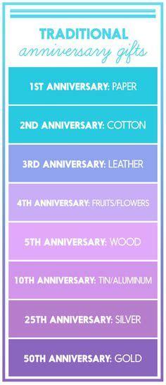 hallmark anniversary chart anniversary gifts guide s hallmark greeting cards and