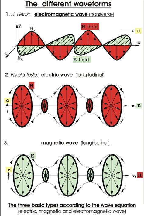 Tesla Scalar Wave What Are Scalar Waves Q Niverse