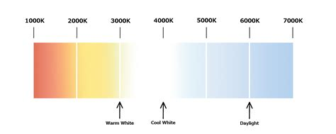 Led Light Bulb Color Temperature Chart Related Keywords Suggestions For Light Temperature Incandescent Bulbs