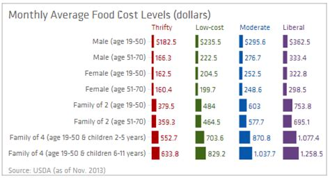 average cost of food average monthly food cost for 1 food