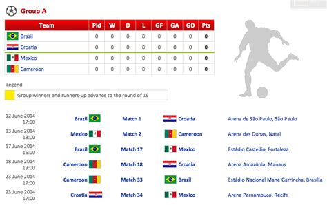 2014 world cup stage standings