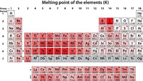dove si trovano i metalli nella tavola periodica metalli alcalini