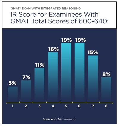 ir section gmat gmac jazzed by early ir section results