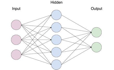 apac augmented pattern classification with neural networks neural networks in javascript