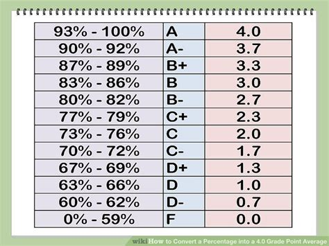 letter grade percentages how to convert a percentage into a 4 0 grade point average 1367